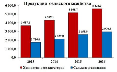 Рисунок 2. Динамика производства продукции сельского хозяйства в Российской Федерации за 2013-2016 годы (в фактических ценах), млрд. руб.