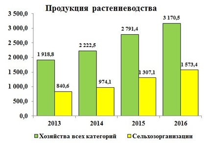 Рисунок 3. Динамика производства продукции растениеводства в Российской Федерации за 2013-2016 годы (в фактических ценах), млрд. руб.