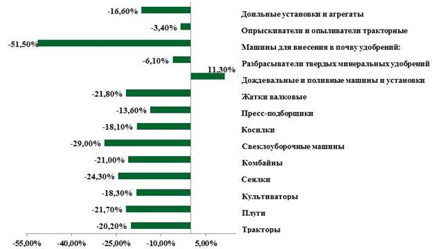 Рисунок 8. Парк основных видов техники в сельскохозяйственных организациях в Российской Федерации, тыс. шт