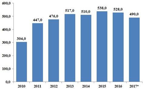 Рисунок 9. Инвестиции в основной капитал в аграрном секторе Российской Федерации, млрд. руб.
