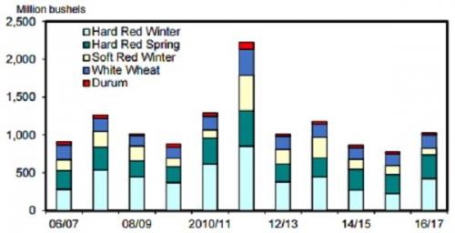США. Экспорт пшеницы по классам