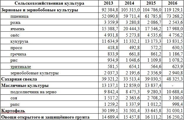 Таблица 1. - Производство основных видов сельскохозяйственных культур в Российской Федерации тыс. тонн