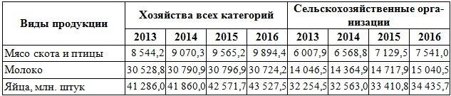 Таблица. 2 - Производство основных продуктов животноводства в Российской Федерации, тыс. тонн