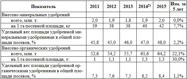 Таблица 3. - Внесение удобрений в сельскохозяйственных организациях РФ