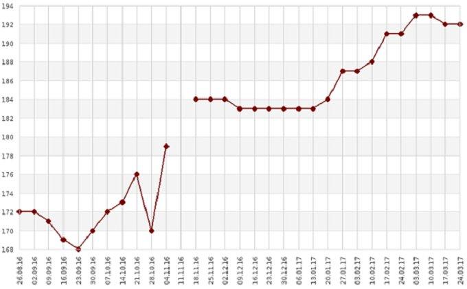 Динамика цены на продовольственную пшеницу FOB Новороссийск, $/т, недельный график