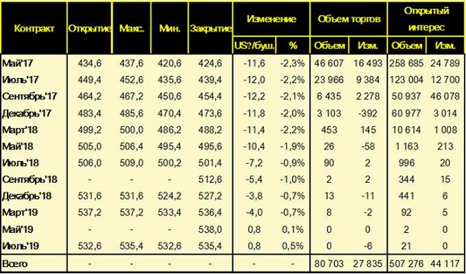 Изменение цен фьючерсных контрактов на пшеницу на площадке CME (SRW Wheat Futures), за неделю c 17 – по 24 марта 2017 года, цент/бушель