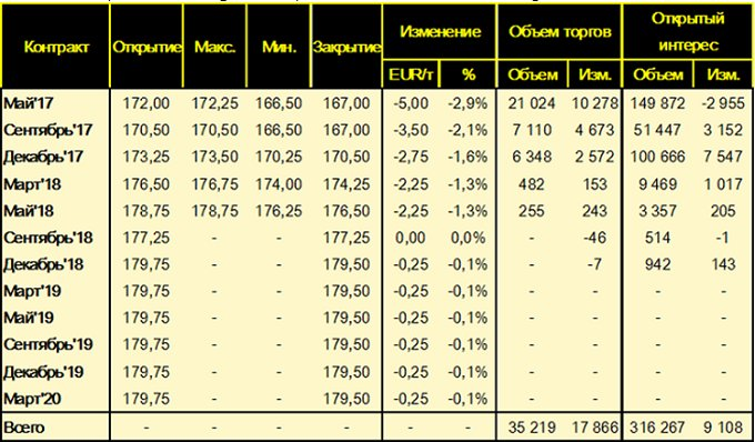 Изменение цен фьючерсных контрактов на пшеницу на площадке MATIF (Wheat Milling Futures), за неделю c 17 - по 24 марта 2017 года, EUR/т