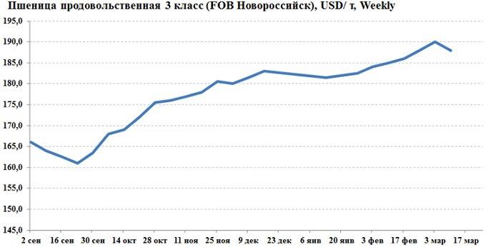 Рисунок 3. Динамика цены на пшеницу FOB Новороссийск, $/т, недельный график