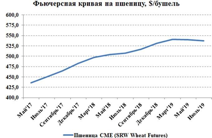 Рисунок 4. Сравнительный график цен на фьючерсные контракты на пшеницу SRW No.2 с разными сроками поставки на площадке CME, цент/бушель