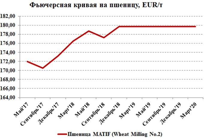 Рисунок 5. Сравнительный график цен на фьючерсные контракты на европейскую пшеницу с разными сроками поставки на площадке MATIF, €/т