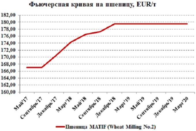 Сравнительный график цен на фьючерсные контракты на европейскую пшеницу с разными сроками поставки на площадке MATIF, €/т