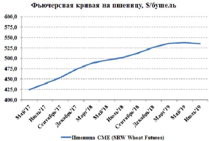 Сравнительный график цен на фьючерсные контракты на пшеницу SRW No.2 с разными сроками поставки на площадке CME, цент/бушель