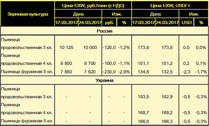 Средние цены на пшеницу в России и Украине.