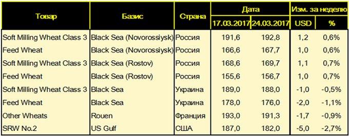 Цены FOB на пшеницу на основных мировых базисах, USD/т