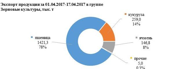 экспорт продукции за 01.04.2017-17.04.2017
