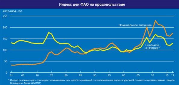 Индекс цен ФАО на продовольствие