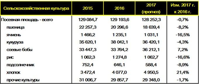 Площадь посевов основных культур в США за 2015-2017 годы, тыс. га