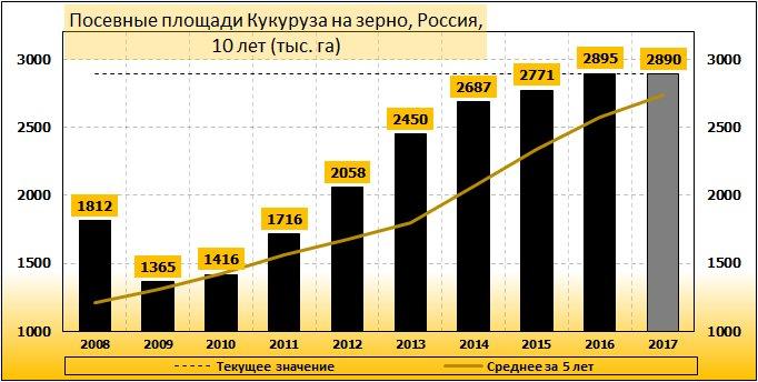 Посевные площади кукурузы на зерно, РФ