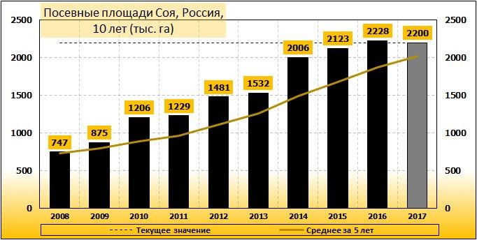 Посевные площади по сое, РФ