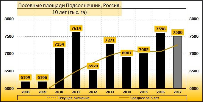 Посевные площади Подсолнечник, РФ