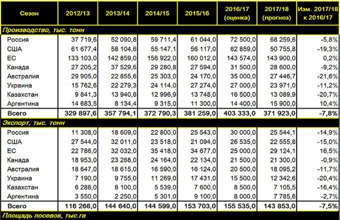 Прогноз мирового производства пшеницы в сезоне 2017/18 года в основных странах-экспортерах, тыс. т