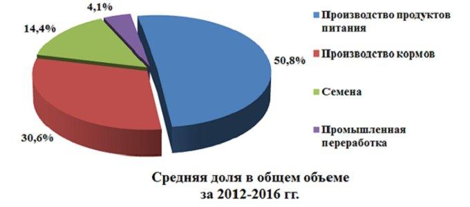 Рисунок 1. Структура внутреннего потребления пшеницы в РФ, %