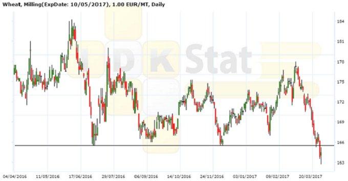 Рисунок 2. Динамика цены фьючерсного контракта на пшеницу на площадке MATIF, €/т, дневной график