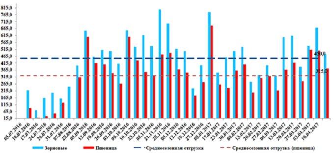 Рисунок 2. Еженедельные объемы отгрузки зерна на экспорт в портах Краснодарского края, тыс. тонн