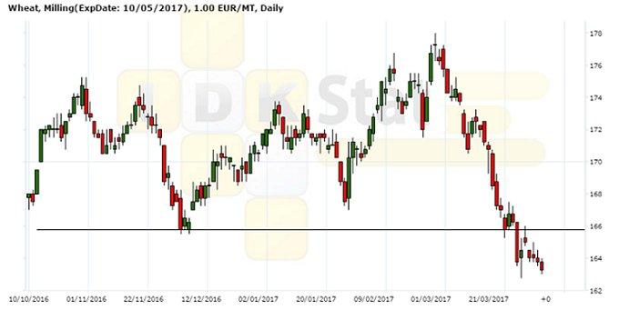 Рисунок 3. Динамика цены фьючерсного контракта на пшеницу на площадке MATIF, EUR/т, дневной график