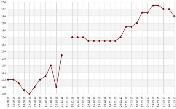 Рисунок 3. Динамика цены на продовольственную пшеницу FOB Новороссийск, $/т, недельный график