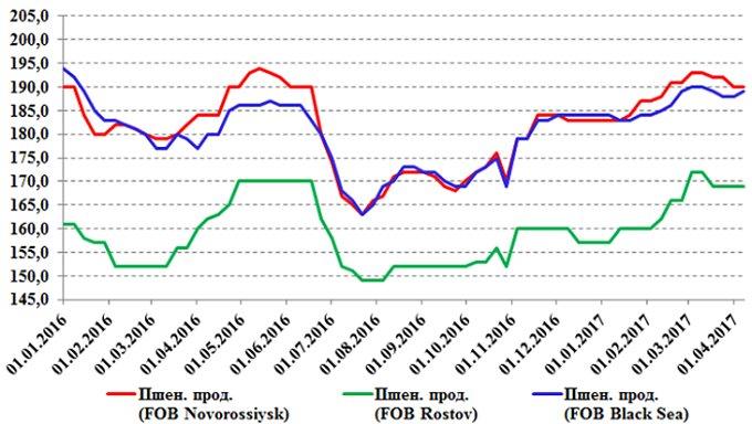 Рисунок 4. Динамика цен на продовольственную пшеницу в черноморских портах России и Украины, USD/т, недельный график