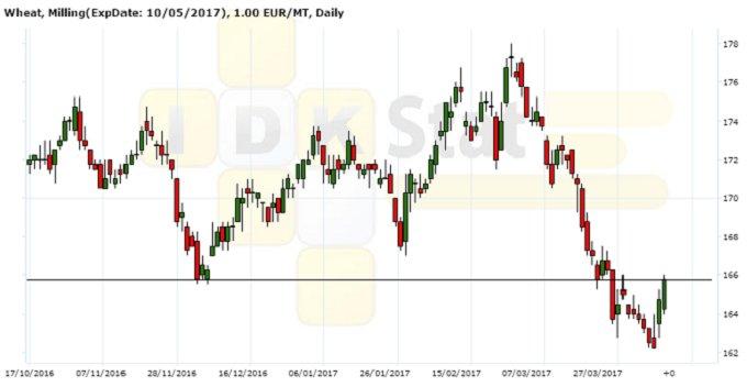 Рисунок 5. Динамика цены фьючерсного контракта на пшеницу на площадке MATIF, EUR/т, дневной график