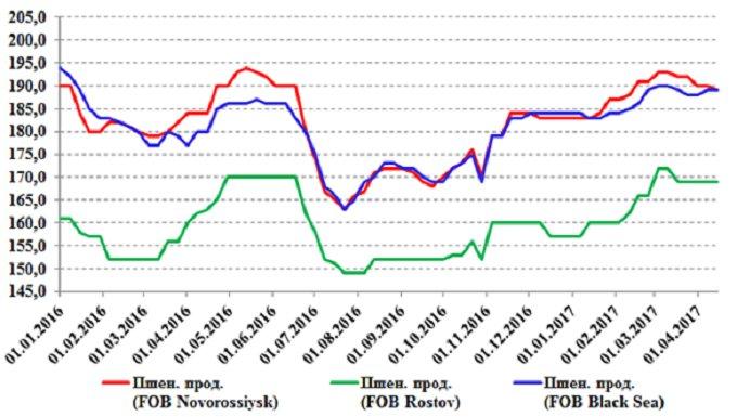 Рисунок 6. Динамика цен на продовольственную пшеницу в черноморских портах России и Украины, USD/т, недельный график