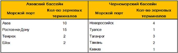 Таблица 1. – Основные морские порты по перевалке зерна на юге России