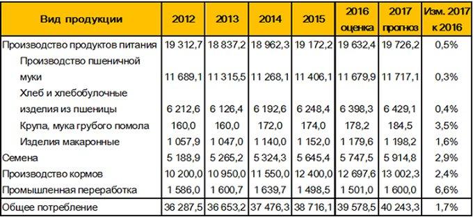 Таблица 1. – Внутренне потребление пшеницы в РФ, тыс. т