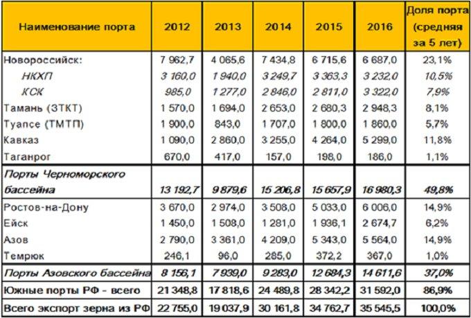 Таблица 2. – Динамика грузооборота зерна в российских морских портах Черноморско-Азовского бассейна за 2012-2016 гг., тыс. тонн