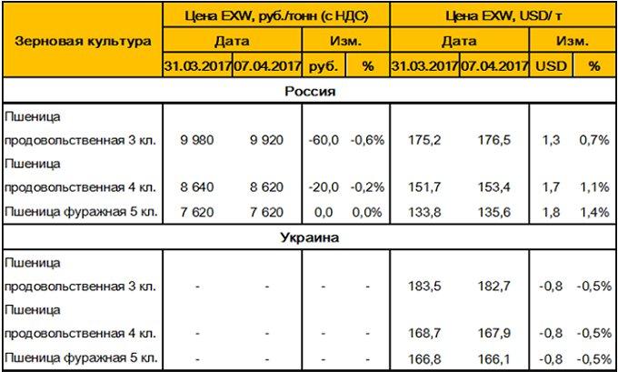 Таблица 3. – Средние цены на пшеницу в России и Украине.