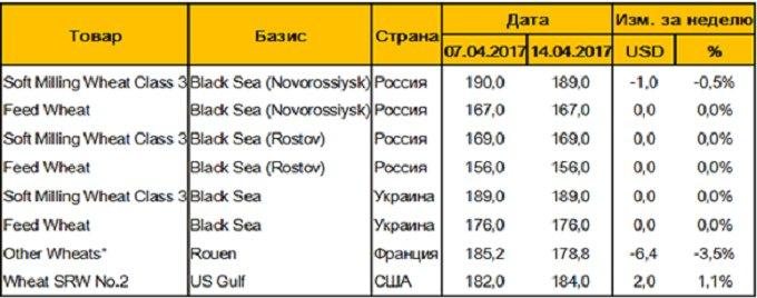 Таблица 3. – Цены FOB на пшеницу на основных мировых базисах, USD/т