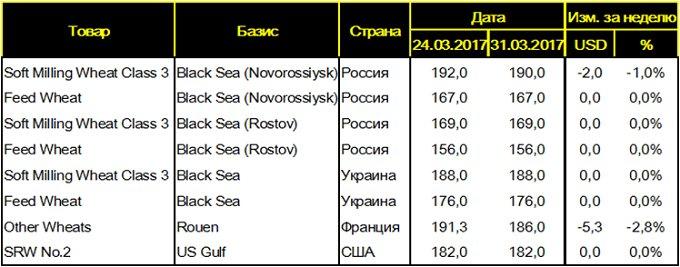 Таблица 3. - Цены FOB на пшеницу на основных мировых базисах, USD/т