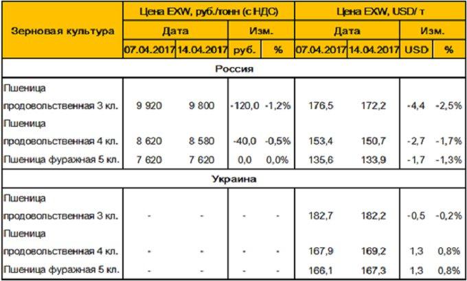 Таблица 4. – Средние цены на пшеницу в России и Украине.
