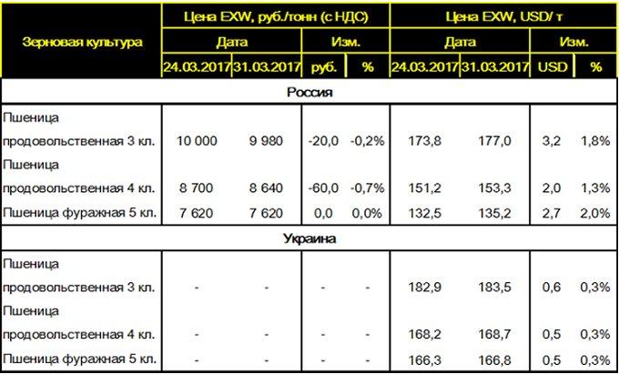 Таблица 4. - Средние цены на пшеницу в России и Украине.
