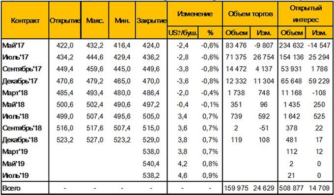 Таблица 5. – Изменение цен фьючерсных контрактов на пшеницу на площадке CME (SRW Wheat Futures), за неделю c 31 марта – по 7 апреля 2017 года, цент/бушель