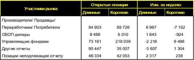 Таблица 5. – Недельное изменение открытых позиций по фьючерсу на пшеницу (SRW Wheat No. 2 Futures) на площадке CME по данным COT отчетов от CFTC, шт