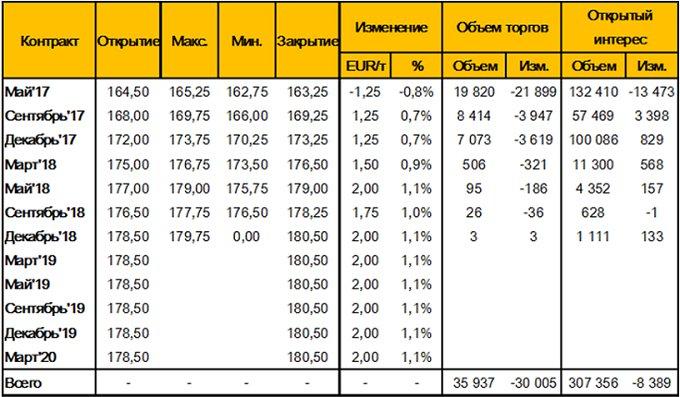 Таблица 6. – Изменение цен фьючерсных контрактов на пшеницу на площадке MATIF (Wheat Milling Futures), за неделю c 31 марта – по 7 апреля 2017 года, EUR/т