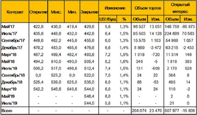 Таблица 6. – Изменение цен фьючерсных контрактов на пшеницу на площадке CME (SRW Wheat Futures), за неделю 7 - 14 апреля 2017 года, цент/бушель