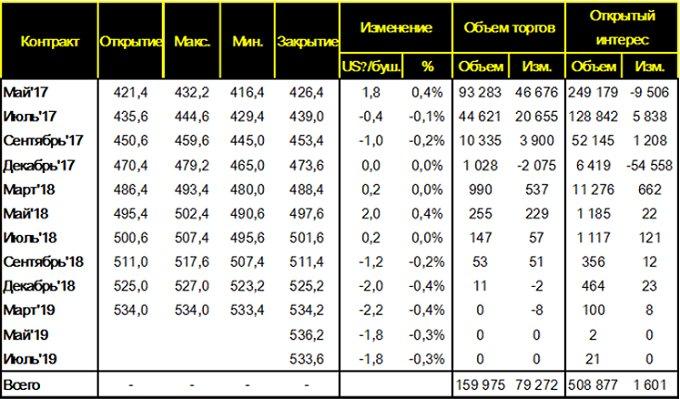 Таблица 6. – Изменение цен фьючерсных контрактов на пшеницу на площадке CME (SRW Wheat Futures), за неделю c 24 – по 31 марта 2017 года, цент/бушель