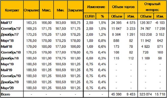 Таблица 7. – Изменение цен фьючерсных контрактов на пшеницу на площадке MATIF (Wheat Milling Futures), за неделю 7 - 14 апреля 2017 года, EUR/т