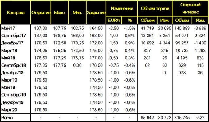 Таблица 7. – Изменение цен фьючерсных контрактов на пшеницу на площадке MATIF (Wheat Milling Futures), за неделю c 24 – по 31 марта 2017 года, EUR/т