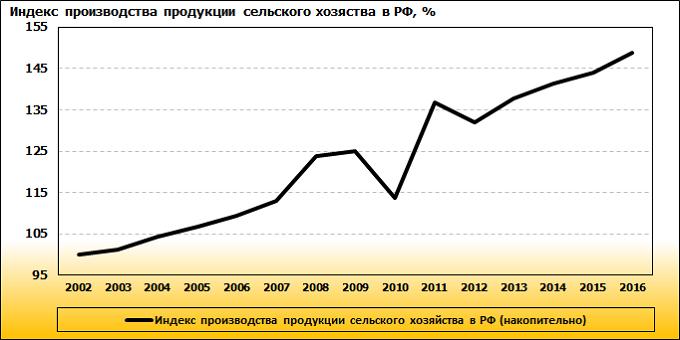 Рисунок 10. Динамика индекса производства продукции сельского хозяйства в РФ, %