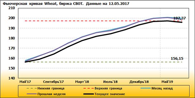 Рисунок 2. Фьючерсная кривая на пшеницу на площадке CBOT, USD/т